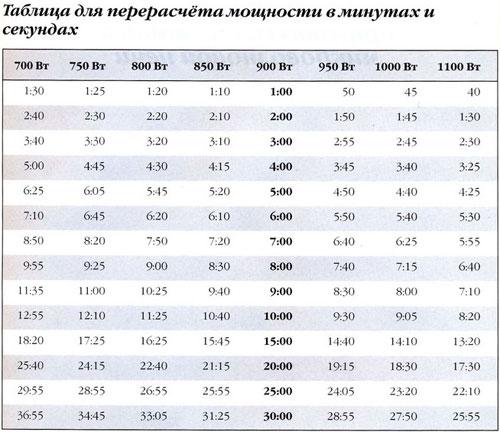 Таблица для СВЧ